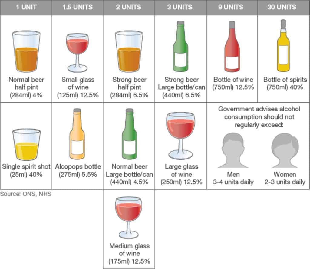 chart showing alcohol units